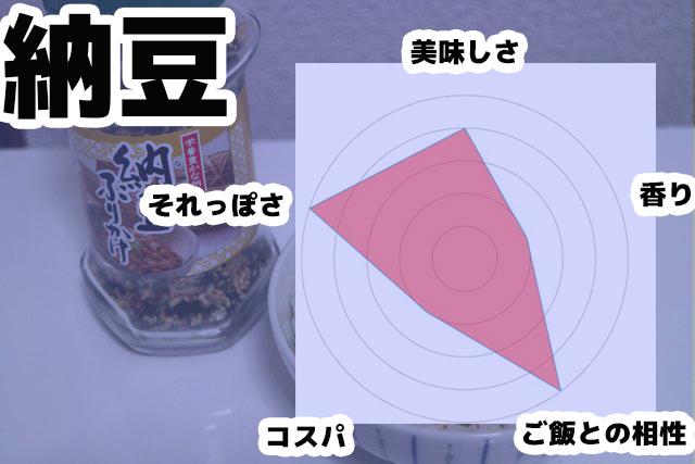 納豆のレーダーチャート