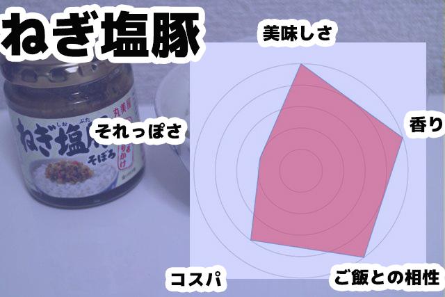 ねぎ塩豚のレーダーチャート