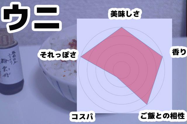 ウニのレーダーチャート