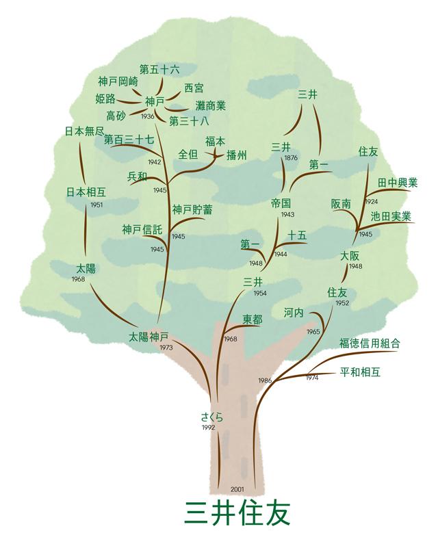 木で表すとこんな感じかのう(クリックするとでかくなるゾイ)