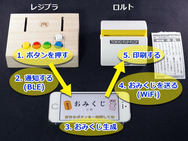 大まかな仕組みはこんな感じ。ボタン部分には、iPhone用の外部ボタンとして使える「レジプラ」を、プリンタにはキングジムの「ロルト」を使っている。アプリは自作した
