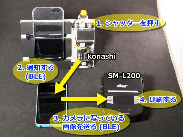 自作チェキは、大まかにこんな構成とした。スマホを操作するためのボタン(konashiを使って、BLEことBluetooth Low Energyでスマホと接続)があり、そのボタンが押されたのをスマホ内の自作アプリで検知。レシートプリンタに向かって、BLEで画像を転送して印刷する