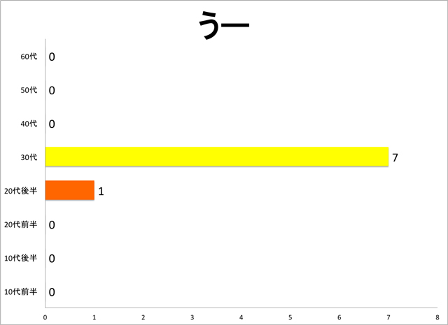 他にも「うー」は30代が見事に多かった。ちなみに「うー」は神奈川や福岡、新潟など色んな県からの意見があったので地域は特に関係ないようだ。