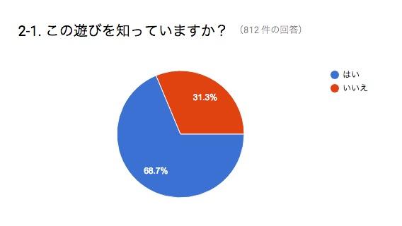 3割の人がやったことがないという結果になった。