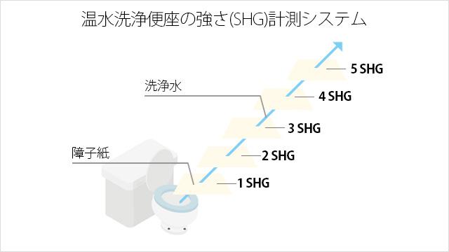 温水洗浄便座の強さ(SHG)計測システムの概念図