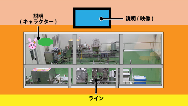 各工程の生産ラインを上の窓から覗ける仕組み。説明は映像で。キャラクターも要点を一言で教えてくれる。