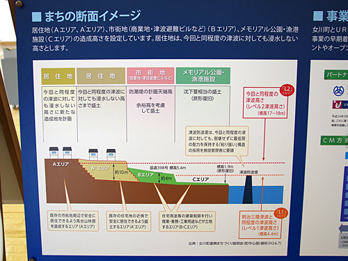 交流館にあった展示によると、居住地は10メートルもの嵩上げ作業をするらしい。