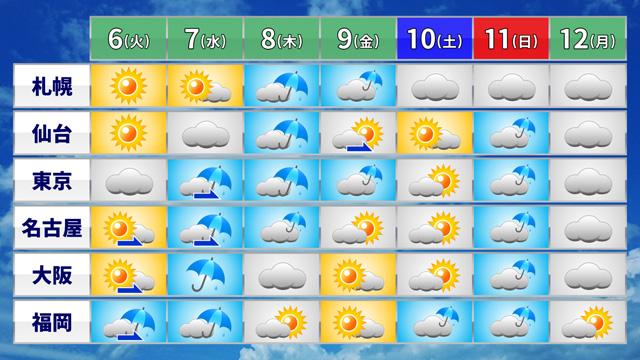 5日午前に気象庁が発表した週間予報。梅雨入りのにおいがプンプンと。