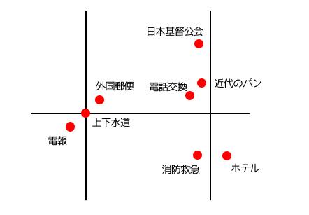 まとめるとこんな感じ。コンビニや歯医者よりも発祥の地がたくさんある。上下水道発祥の地は、みなとみらい線日本大通り駅の構内(地下)にあります。