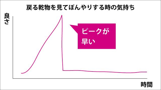 確かにこのグラフ見たら線香花火だ。