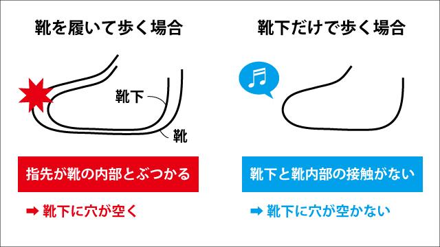 会議で話したら、編集部の安藤さんが靴の中にある時より摩擦も少ないのではないか、と言ってくれた。多分こういうことだ。こういうことなのか?