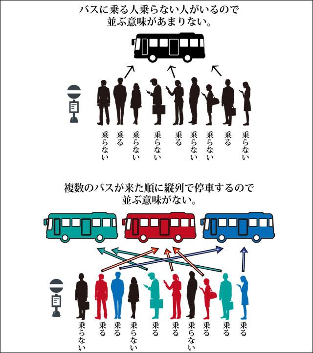福岡と東京のバス乗客の乗り方の違いがこんなにも明確に(こちらの記事</a>より