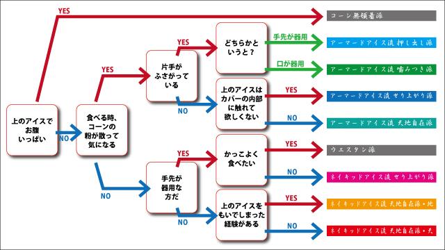これから所属する流派を決めようという武将のためにチャート図を作った。参考にしていただきたい。