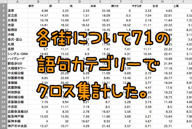 まずは主要な「ポエム語」について、札幌から那覇まで各都市および各主要鉄道沿線に、それぞれどれぐらい登場するかを見た。