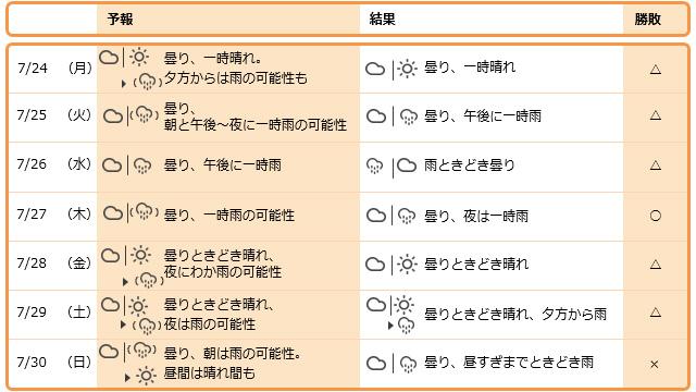 1週間を振り返る(東京都心周辺) 予報は前日夜にこちらでやってます。