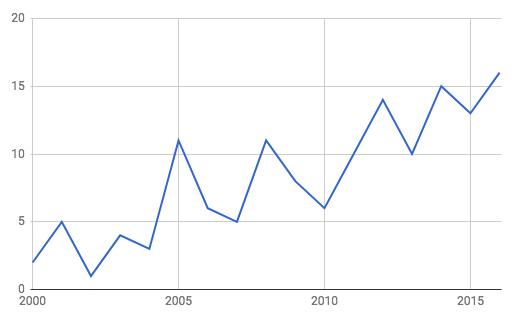 2000年以降のアパホテルのオープン数