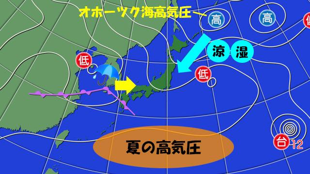 14日(月)の天気図。夏の高気圧は、南で夏休み。北からは涼しい空気、西からは雨雲がやってきて、仕事をしてしまう。