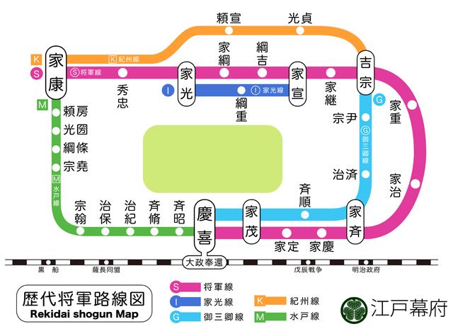 徳川歴代将軍路線図