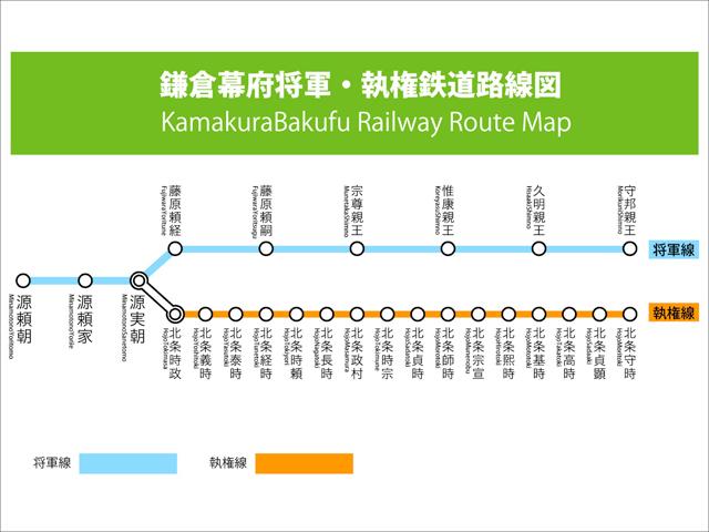 鎌倉幕府というか、北条氏路線図ですね