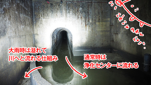 これが下水道かあ。仙台が舞台の映画「ゴールデンスランバー」で堺雅人さんの逃走シーンにも使われている。