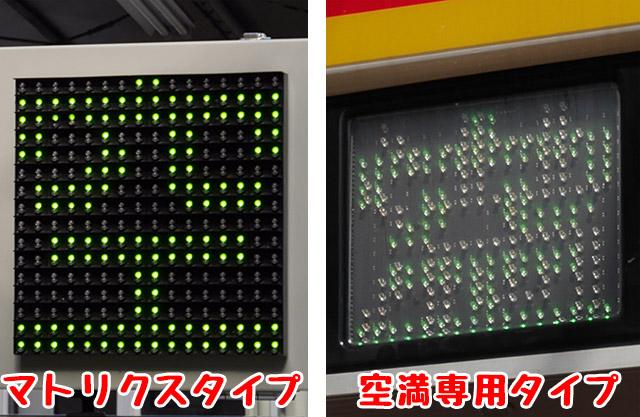 表示器全体に等間隔でLEDが付いているマトリクスタイプと、「空満」部分にだけLEDが付いている空満専用タイプとがある