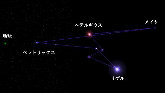 真横から見たオリオン座
