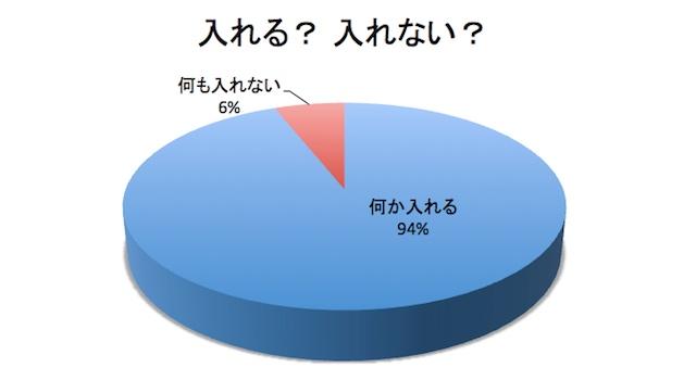 ポケットという便利な収納スペースを活用しない人も6%いた