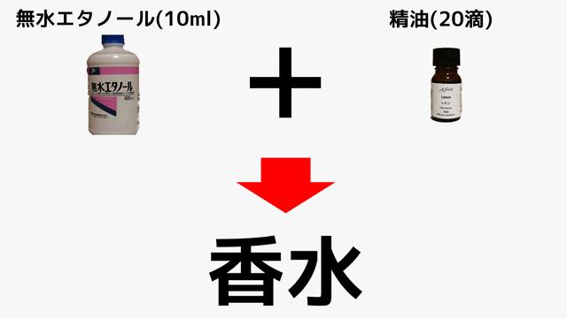 香水の作り方はものすごく簡単