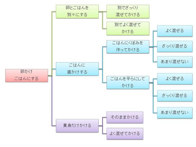たまごかけごはんの図(私調べ)