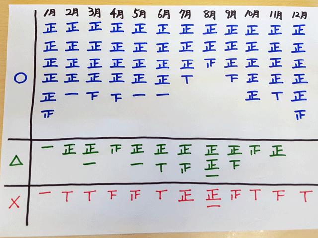 2017年の予報を振り返り。〇…当たり、△…どっちとも言えず、×…はずれ。東京都心の翌日の予報。