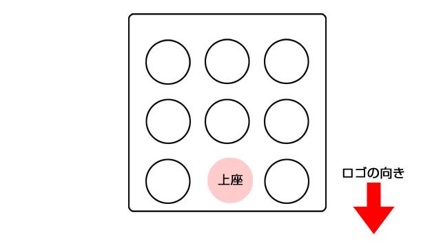 気球の上座:気球のロゴがある面のふち