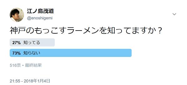500票ぐらいの投票で70%ぐらいが知らない。