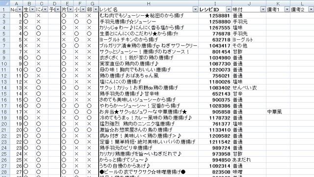 全国制覇の第一歩、から揚げデータベース作成 (6時間かかった)