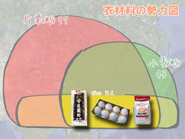三種類が交錯する黄色部分。三国志でいえば荊州です。