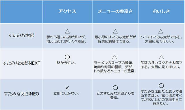 それぞれのすたみな太郎の特徴と比較してみたので参考にしてください。