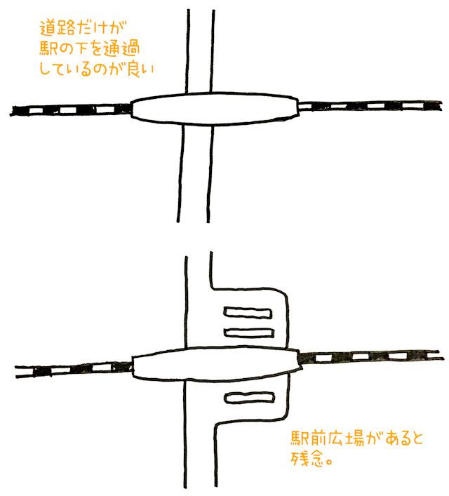 ホームと道路が「別世界的」に立体交差している! という感動が駅前広場によって薄まっちゃっている、という図。図にしてまで主張するようなことか。