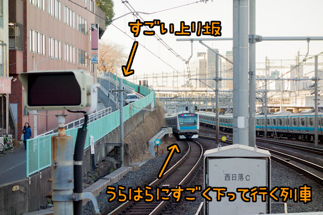 駅ホーム北西側の端、田端方面を見たところ。山手線・京浜東北線が道灌山の崖のすぐ下を走っていることがわかる。そして通りをまたぐために持ち上げられた線路が下って行くのも見てとれる。