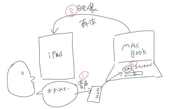 これが設計図だ。