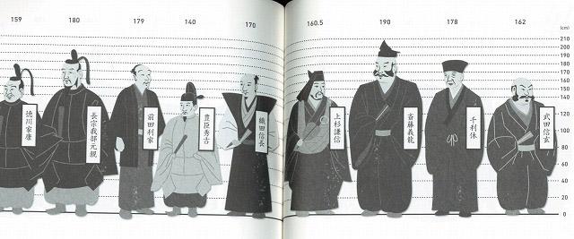 ちなみに戦国時代の有名人がズラッと並ぶとこんな感じ。千利休は意外と背が高く178cm(日本史有名人の身体測定/KADOKAWA)