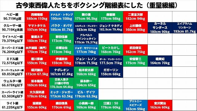 こちらは重量級の階級表