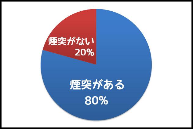 大阪市内の銭湯280店舗のうち、煙突があるのは約80%(独自調べ)