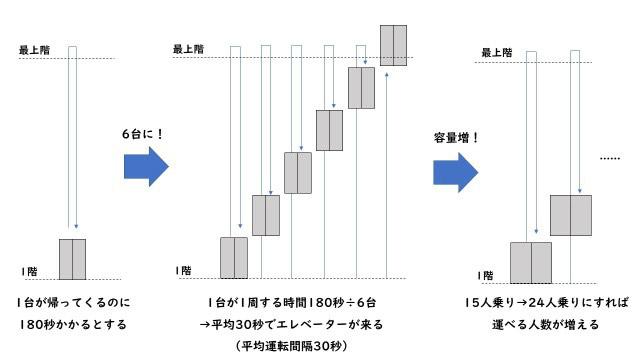 1台が最上階まで行って帰ってくるのに180秒かかるなら、「180秒÷台数」で平均運転間隔が求められる。さらにエレベーターの容量(○人乗り)も調整し「朝の5分に20%の人を運ぶ」よう考える