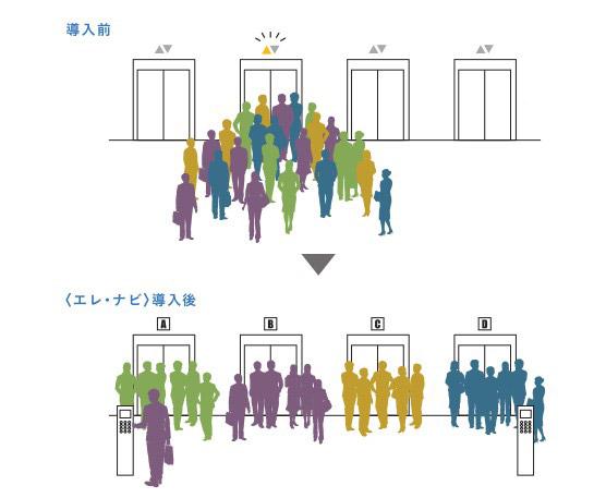 やってきたエレベーターに我先に乗り込むのではなく、同じ階を目指す人は同じエレベーターに乗ってもらう。「12階と13階に行くグループ」のように複数階を1台にまとめることも(「エレ・ナビ」パンフレットより)