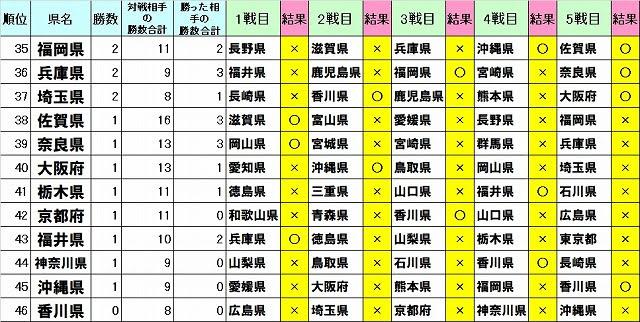 香川は唯一の全敗県