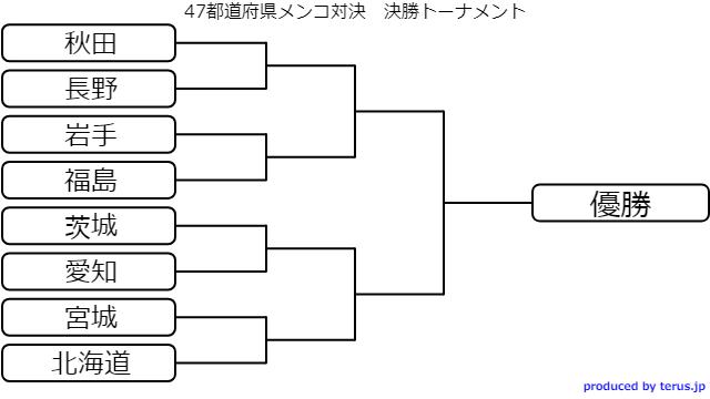 トーナメントはコレ。予選の順位が良い県と悪い県が当たるシステムだ