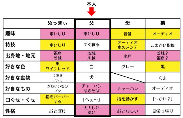 ピンクと黄色がまんべんなくあります。自分が思う自分と家族が思う父の差はあまりないようです。