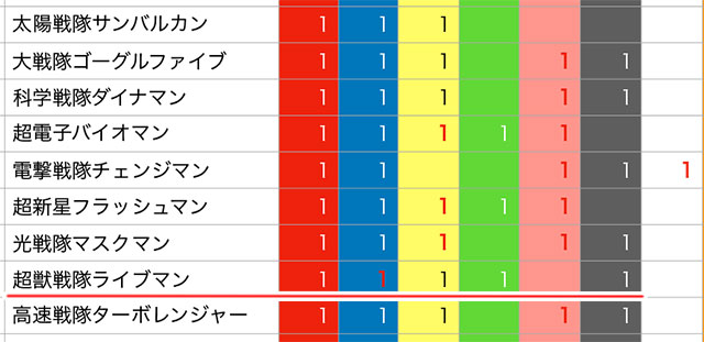 赤、青(女)、黄、緑、黒という、わりと珍しい組み合わせの『ライブマン』