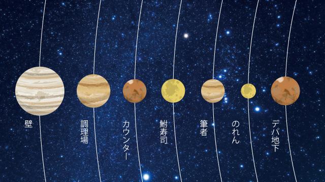 天体みたいに説明するとこういうことになる。