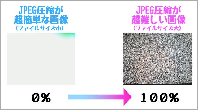 仕組みは単純で、「JPEG圧縮が超簡単な画像」のファイルサイズを0%、逆に「超難しい画像」のファイルサイズを100%として、いま見えている景色がどれくらいのファイルサイズになるかを0~100%で表示している。ちなみに箱の中身はRaspberryPi