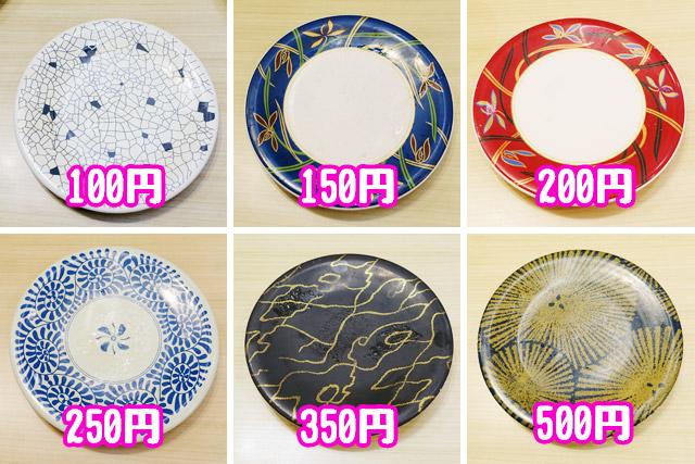 具体的には、100円~500円までの各皿について「圧縮しづらさ」を測定していった